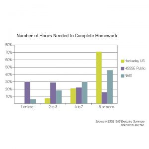 Source: HSSSE ISAS Executive Summary GRAPHIC BY AMY TAO