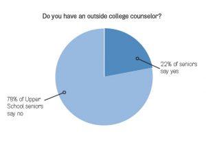 Senior Class of 2014 Student Survey. Graphic by Manisha Ratakonda