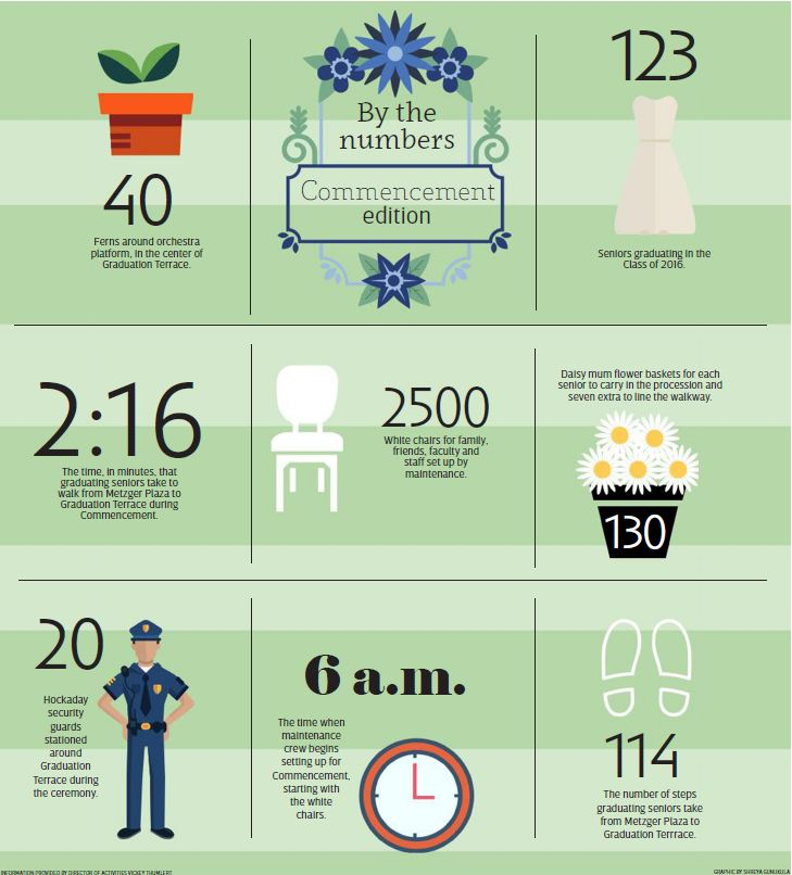 By the Numbers: Commencement