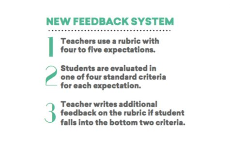 New School Year Brings New Feedback System