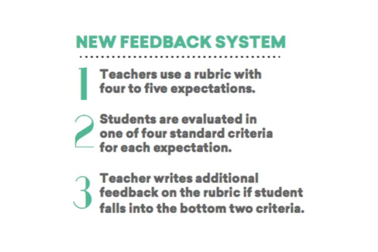 New+School+Year+Brings+New+Feedback+System