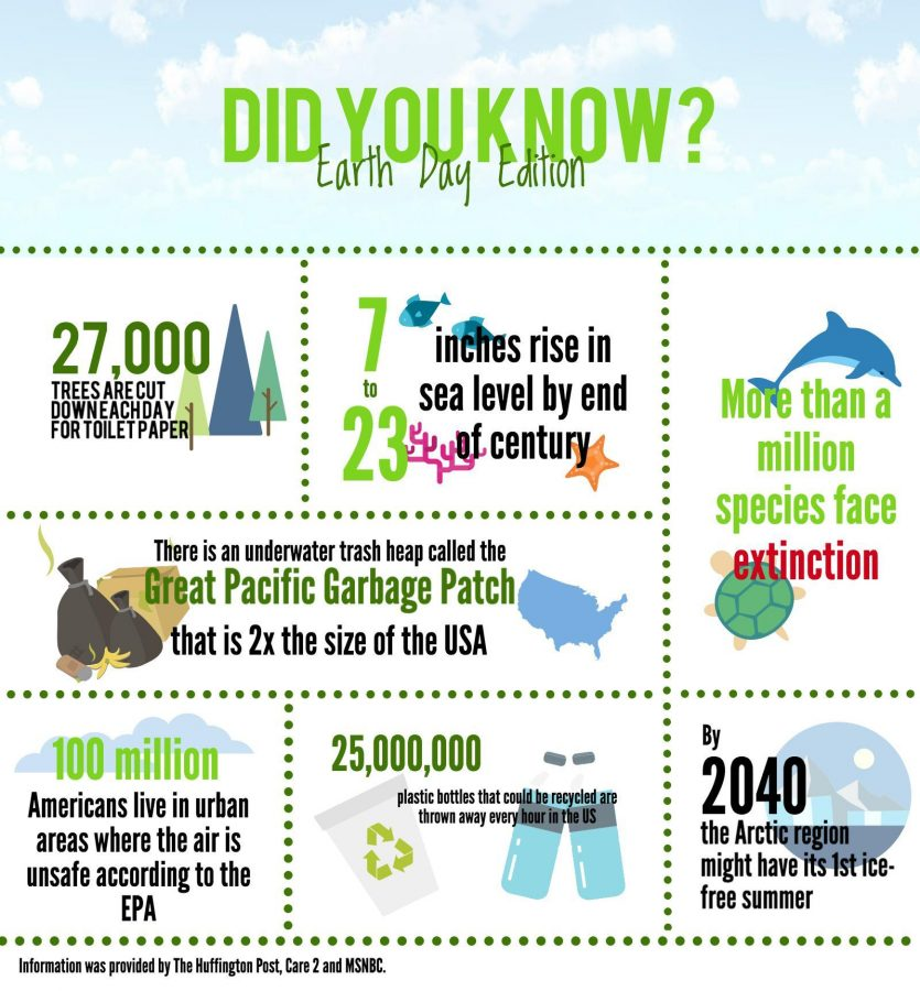Did You Know? Earth Day Edition